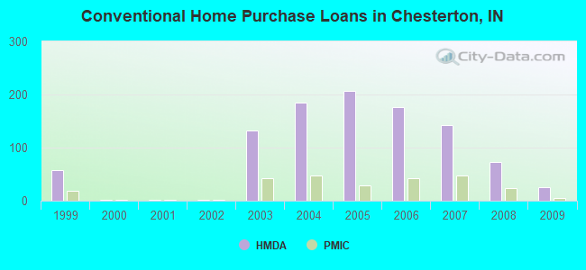 Conventional Home Purchase Loans in Chesterton, IN