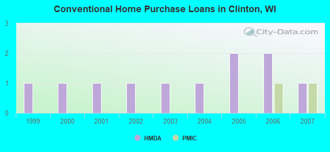 Conventional Home Purchase Loans in Clinton, WI