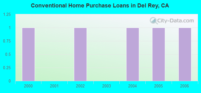Conventional Home Purchase Loans in Del Rey, CA