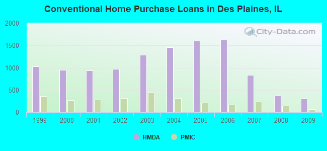 Conventional Home Purchase Loans in Des Plaines, IL