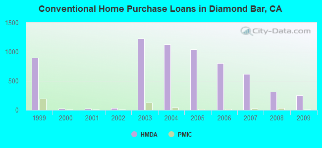 Conventional Home Purchase Loans in Diamond Bar, CA