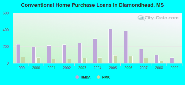 Conventional Home Purchase Loans in Diamondhead, MS