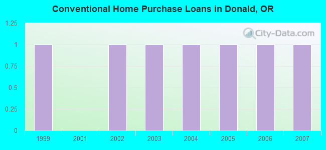 Conventional Home Purchase Loans in Donald, OR