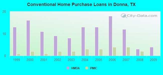 Conventional Home Purchase Loans in Donna, TX