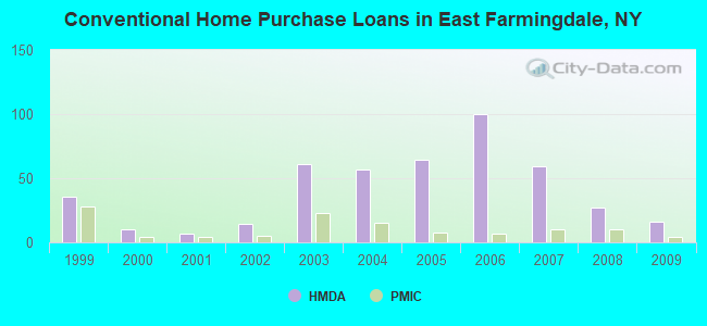 Conventional Home Purchase Loans in East Farmingdale, NY