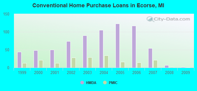 Conventional Home Purchase Loans in Ecorse, MI