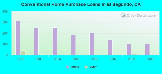 Conventional Home Purchase Loans in El Segundo, CA