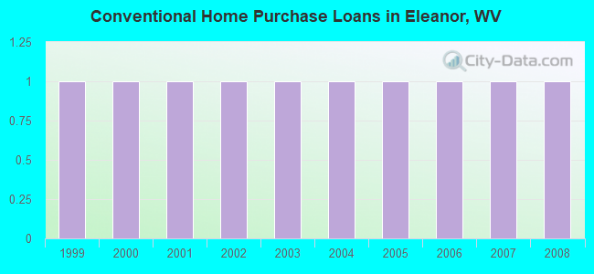 Conventional Home Purchase Loans in Eleanor, WV
