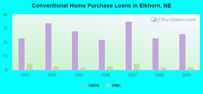 Conventional Home Purchase Loans in Elkhorn, NE