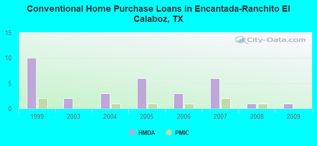Conventional Home Purchase Loans in Encantada-Ranchito El Calaboz, TX