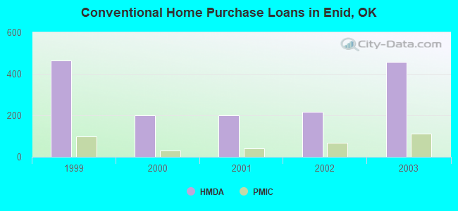 Conventional Home Purchase Loans in Enid, OK