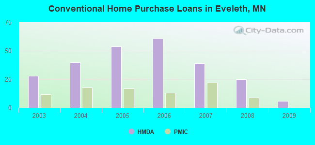 Conventional Home Purchase Loans in Eveleth, MN