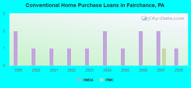 Conventional Home Purchase Loans in Fairchance, PA