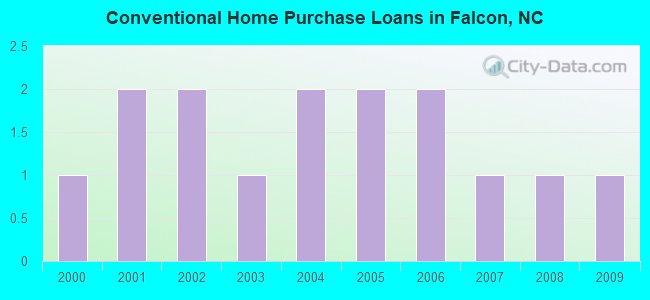 Conventional Home Purchase Loans in Falcon, NC