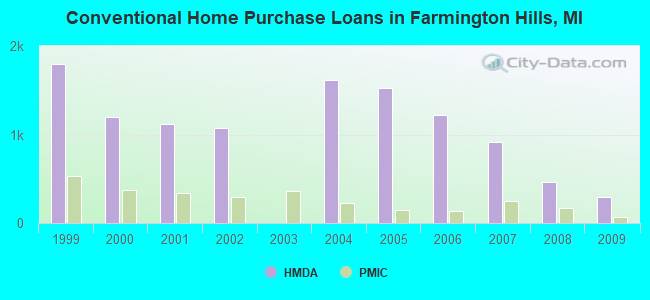 Conventional Home Purchase Loans in Farmington Hills, MI