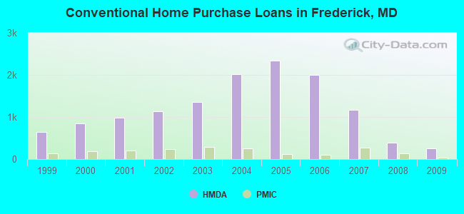 Conventional Home Purchase Loans in Frederick, MD
