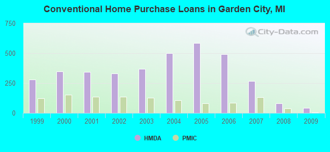 Conventional Home Purchase Loans in Garden City, MI
