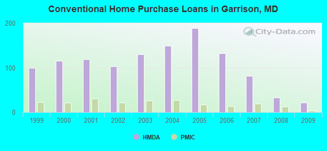 Conventional Home Purchase Loans in Garrison, MD