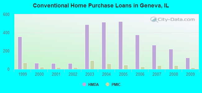 Conventional Home Purchase Loans in Geneva, IL