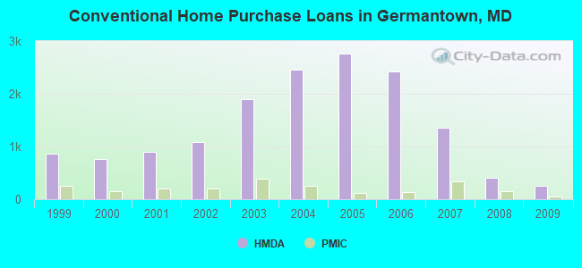 Conventional Home Purchase Loans in Germantown, MD