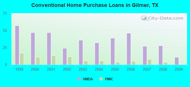 Conventional Home Purchase Loans in Gilmer, TX