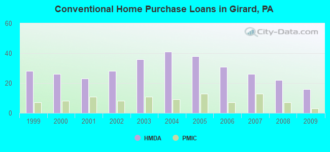 Conventional Home Purchase Loans in Girard, PA