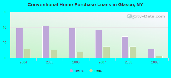 Conventional Home Purchase Loans in Glasco, NY