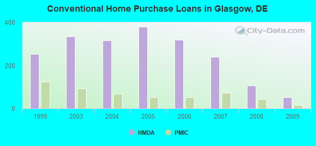 Conventional Home Purchase Loans in Glasgow, DE