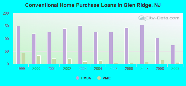 Conventional Home Purchase Loans in Glen Ridge, NJ