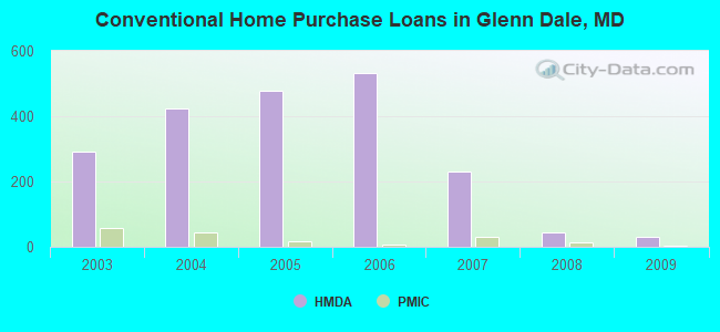 Conventional Home Purchase Loans in Glenn Dale, MD