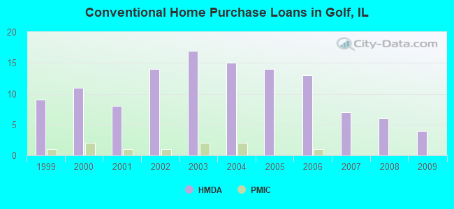 Conventional Home Purchase Loans in Golf, IL