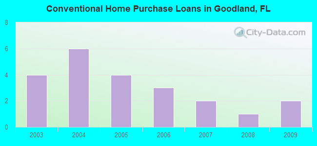 Conventional Home Purchase Loans in Goodland, FL
