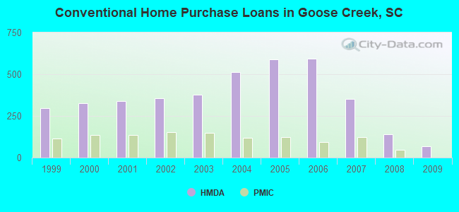 Conventional Home Purchase Loans in Goose Creek, SC