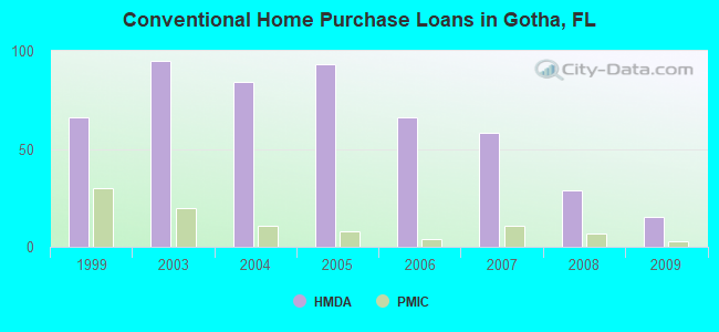 Conventional Home Purchase Loans in Gotha, FL