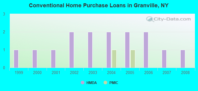 Conventional Home Purchase Loans in Granville, NY