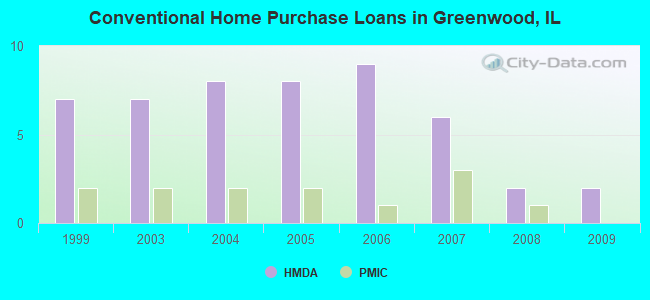Conventional Home Purchase Loans in Greenwood, IL