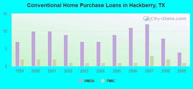 Conventional Home Purchase Loans in Hackberry, TX