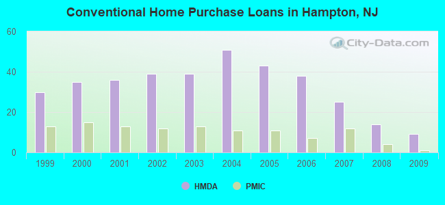 Conventional Home Purchase Loans in Hampton, NJ