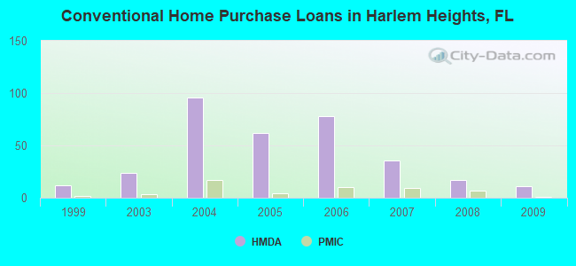 Conventional Home Purchase Loans in Harlem Heights, FL
