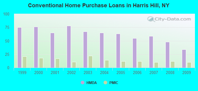 Conventional Home Purchase Loans in Harris Hill, NY