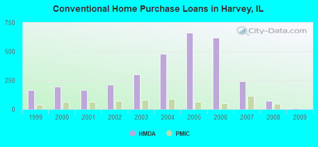 Conventional Home Purchase Loans in Harvey, IL