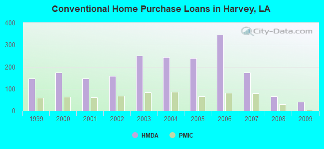 Conventional Home Purchase Loans in Harvey, LA