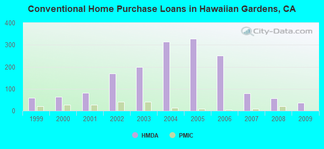 Conventional Home Purchase Loans in Hawaiian Gardens, CA