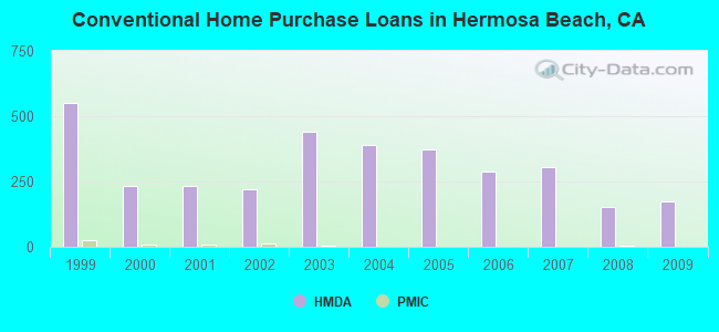 Conventional Home Purchase Loans in Hermosa Beach, CA