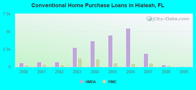 Conventional Home Purchase Loans in Hialeah, FL
