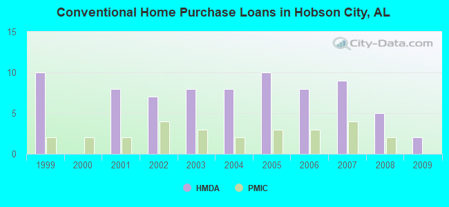 Conventional Home Purchase Loans in Hobson City, AL