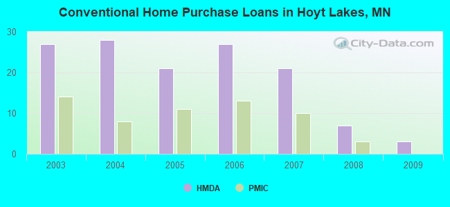 Conventional Home Purchase Loans in Hoyt Lakes, MN