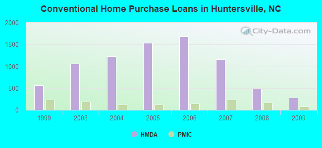 Conventional Home Purchase Loans in Huntersville, NC