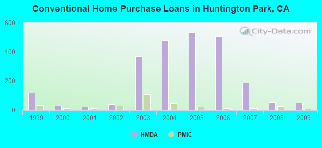 Conventional Home Purchase Loans in Huntington Park, CA