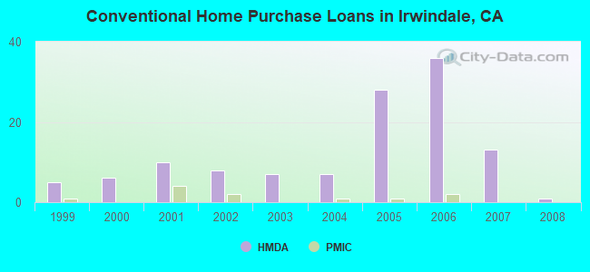 Conventional Home Purchase Loans in Irwindale, CA
